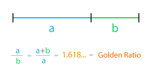 Golden Ratio Description Image