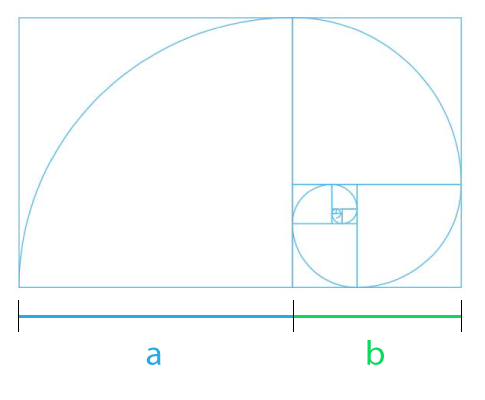 Logarithmic Golden Spiral