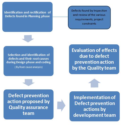 Defect Prevention Flowchart
