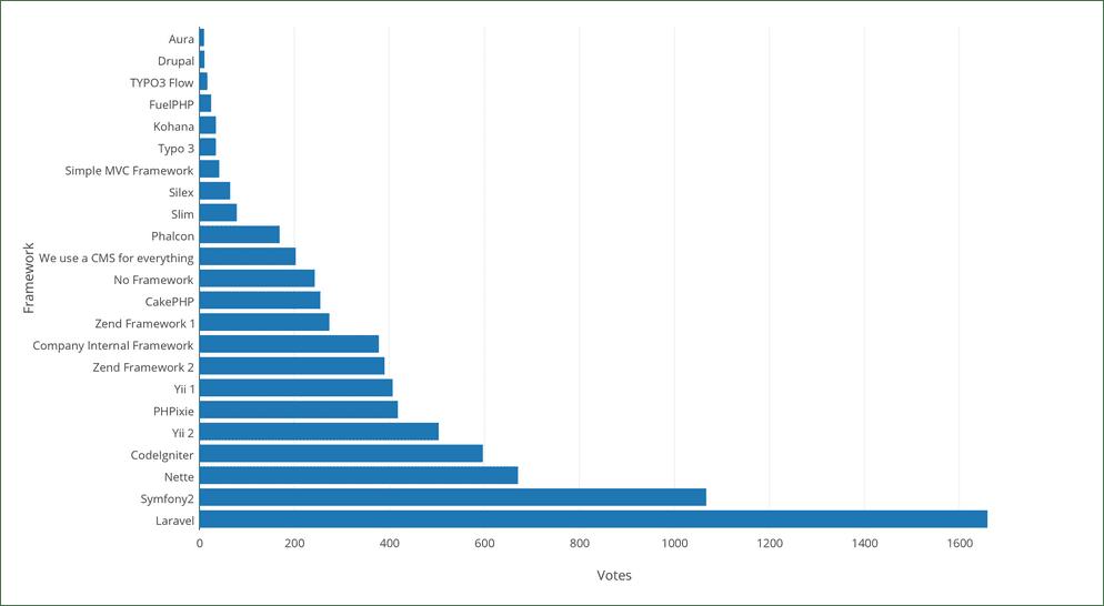 Popularity of Laravel Among Other PHP Framework