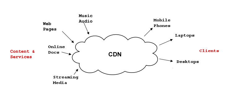 Choosing Content Delivery Networks