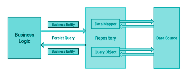 Reposiory Design Pattern