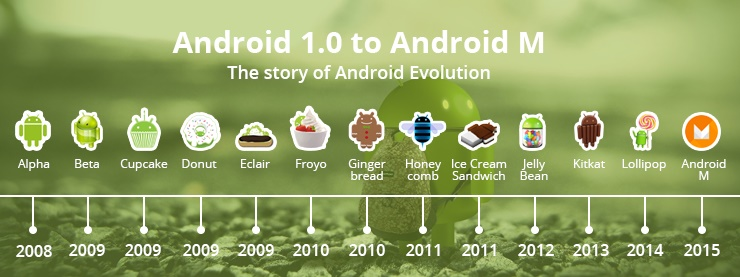 Android 1.0 to Android M : The story of Mobile Evolution