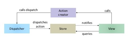 Reactjs Flux Structure Architecture