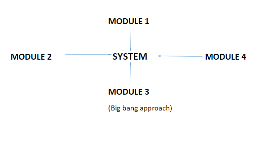 Bing Bang Approach in Testing
