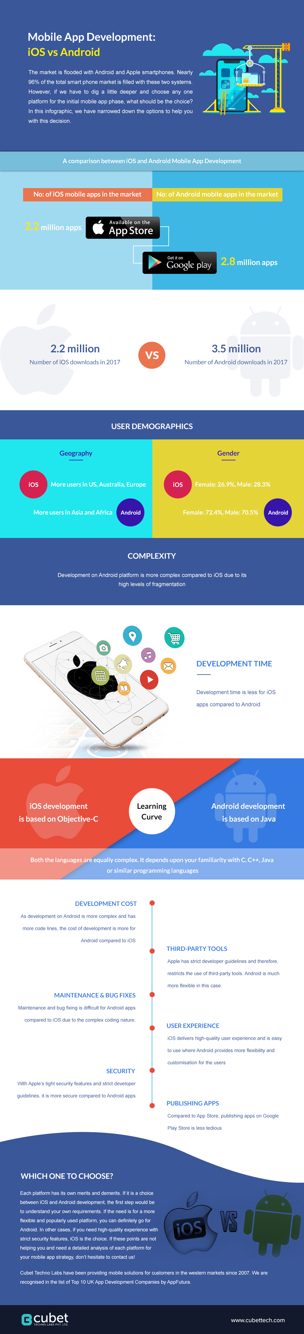 Mobile App Development: iOS vs Android - Cubet Techno Labs